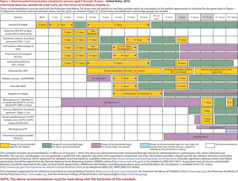 CDC Recommended Vaccination schedule